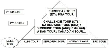 La pyramide des circuits professionnels de golf (ffgolf)